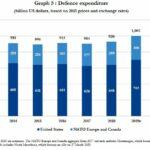 NAVO-landen besteden recordbedrag aan hun militaire apparaat in volle COVID-19-crisis